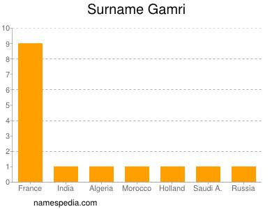 Surname Gamri