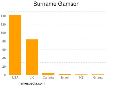 Surname Gamson