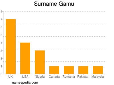 Surname Gamu