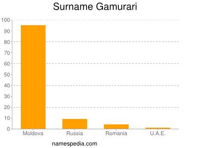Surname Gamurari