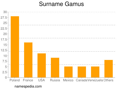 Surname Gamus