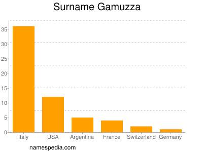 Surname Gamuzza