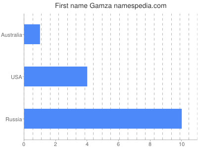 Given name Gamza