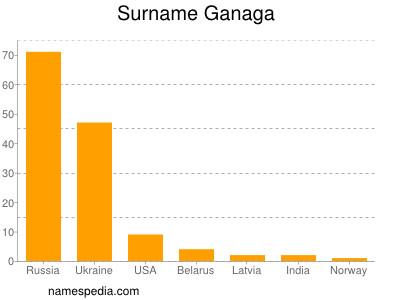 Surname Ganaga