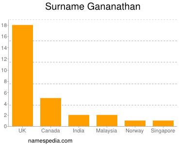 Surname Gananathan