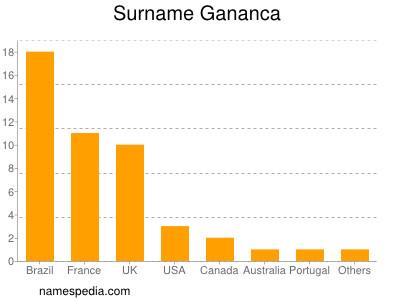 Surname Gananca