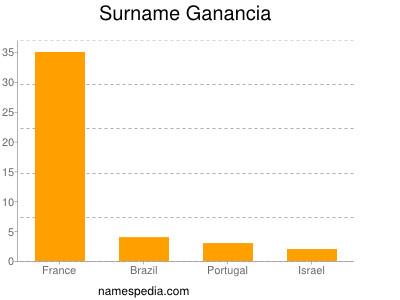 Surname Ganancia
