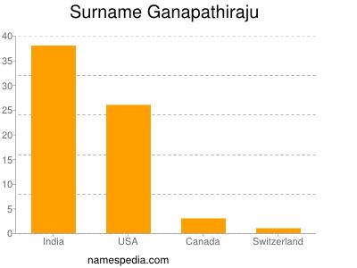 Surname Ganapathiraju