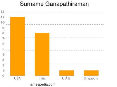 Surname Ganapathiraman