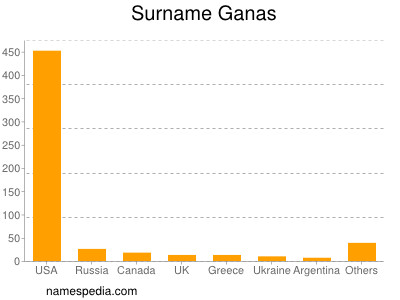 Surname Ganas