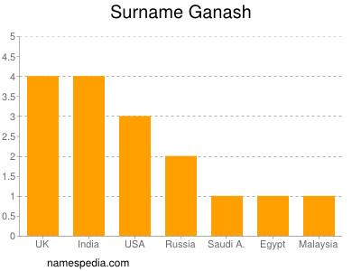 Surname Ganash
