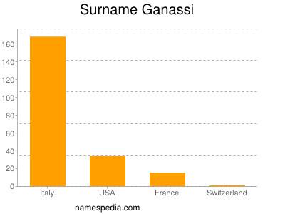 Surname Ganassi