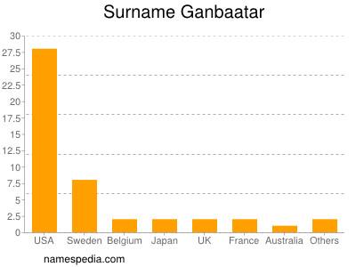 Surname Ganbaatar