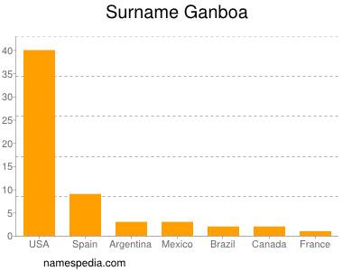 Surname Ganboa