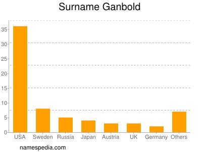 Surname Ganbold