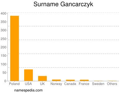 Surname Gancarczyk