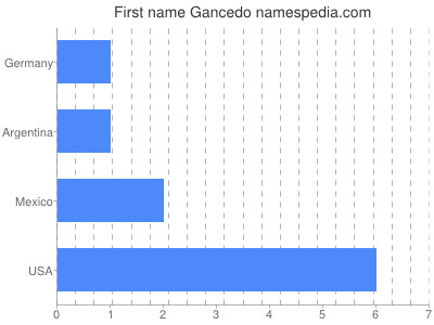 Given name Gancedo