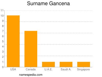 Surname Gancena