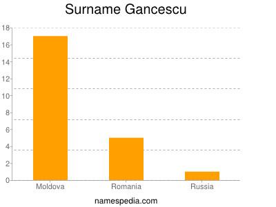 Surname Gancescu