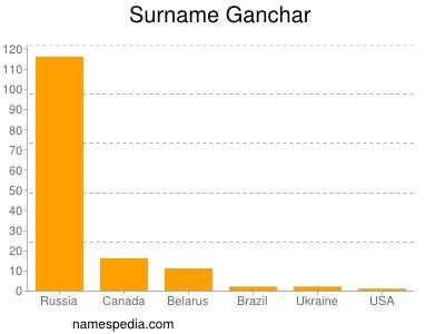 Surname Ganchar
