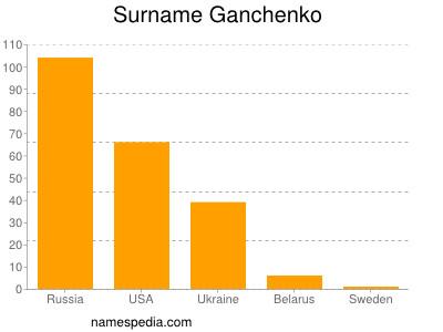Surname Ganchenko
