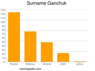 Surname Ganchuk