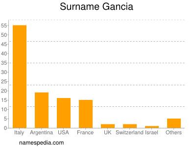 Surname Gancia