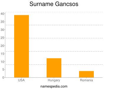 Surname Gancsos