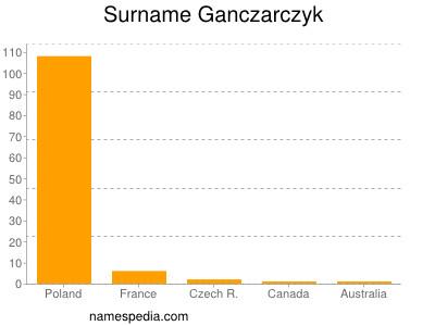 Surname Ganczarczyk