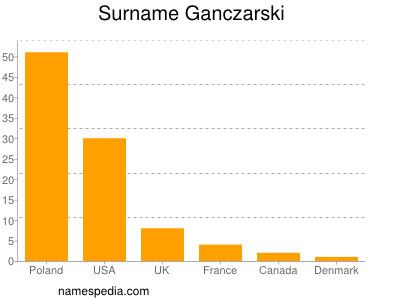 Surname Ganczarski