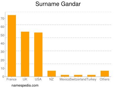 Surname Gandar