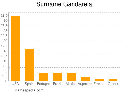 Surname Gandarela