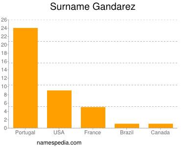 Surname Gandarez