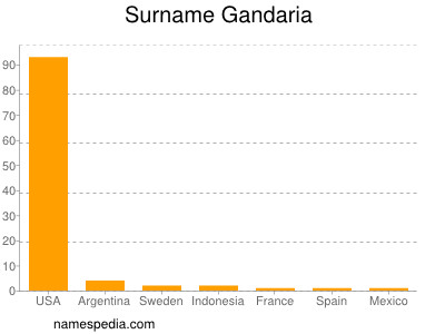 Surname Gandaria