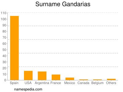 Surname Gandarias