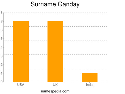 Surname Ganday
