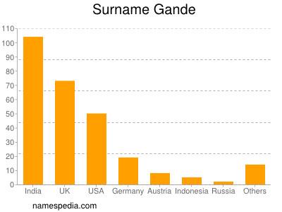 Surname Gande
