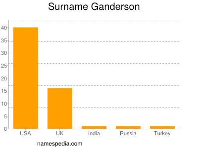 Surname Ganderson