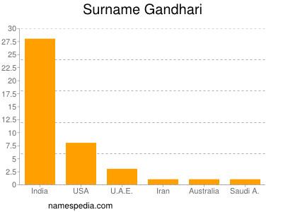 Surname Gandhari