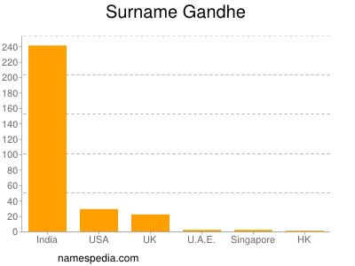 Surname Gandhe