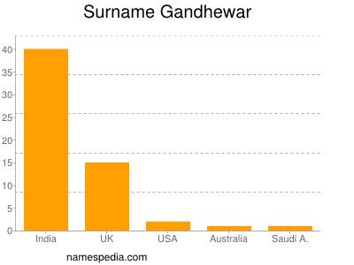 Surname Gandhewar