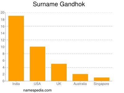 Surname Gandhok