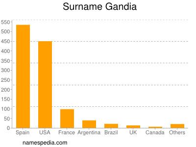 Surname Gandia