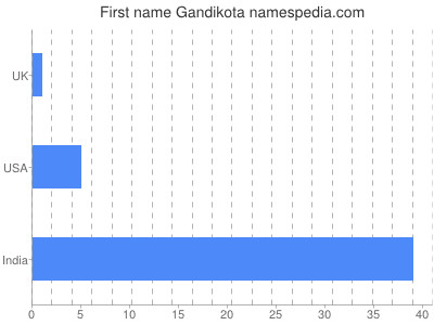 Given name Gandikota