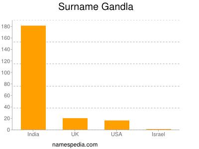 Surname Gandla