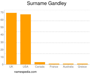 Surname Gandley