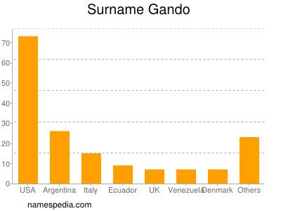 Surname Gando