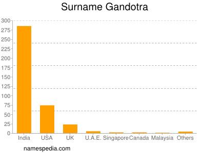 Familiennamen Gandotra