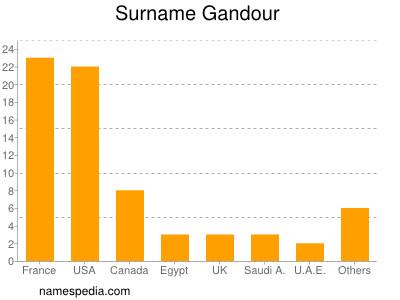 Surname Gandour