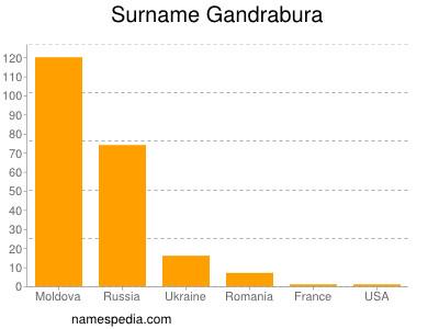 Surname Gandrabura